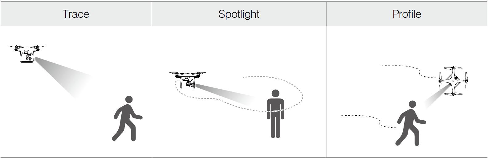 Follow me drone - phantom 4 pro activetrack submodes